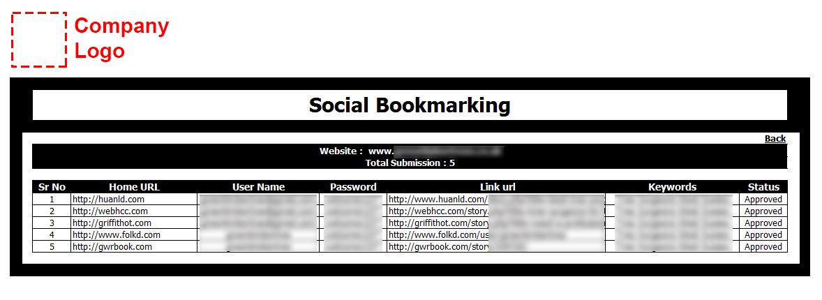 Weekly Social Bookmarking Report